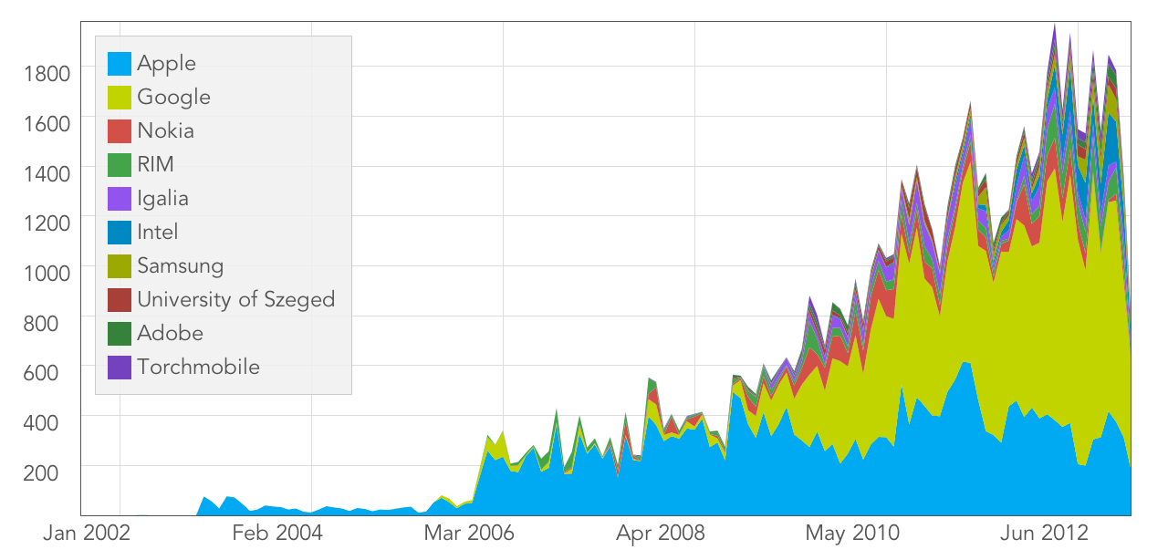 WebKit reviewed commits per company